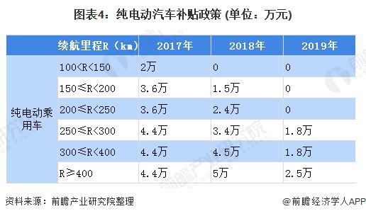 图表4:纯电动汽车补贴政策 (单位:万元)