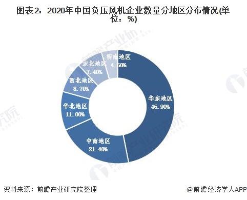 图表2:2020年中国负压风机企业数量分地区分布情况(单位:%)