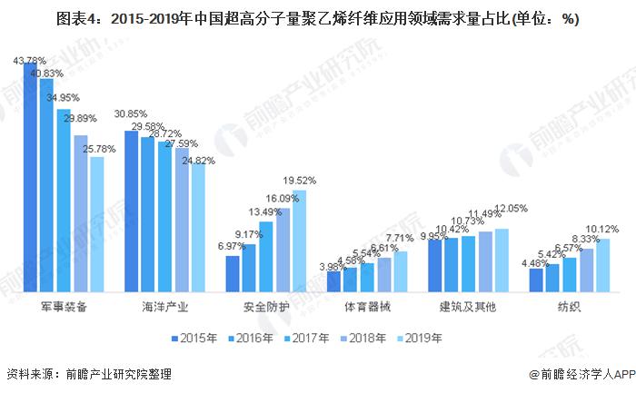 图表4:2015-2019年中国超高分子量聚乙烯纤维应用领域需求量占比(单位:%)
