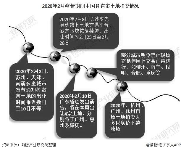 2020年2月疫情期间中国各省市土地拍卖情况