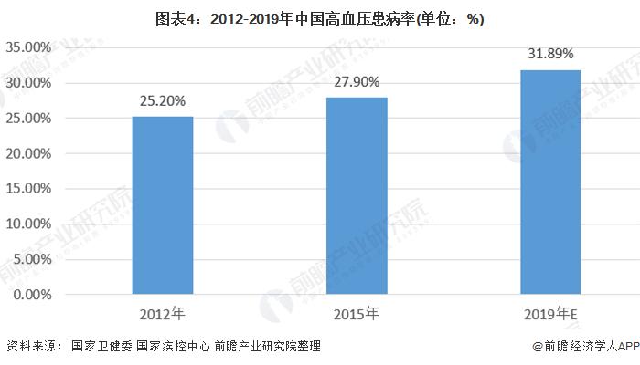 图表4:2012-2019年中国高血压患病率(单位:%)