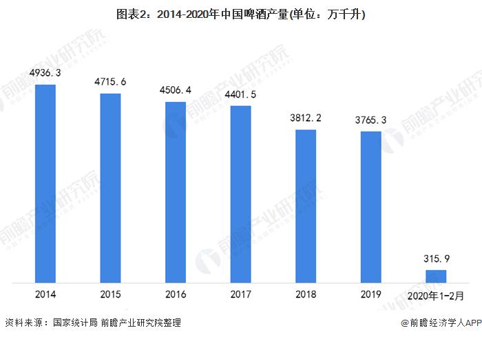 图表2:2014-2020年中国啤酒产量(单位:万千升)