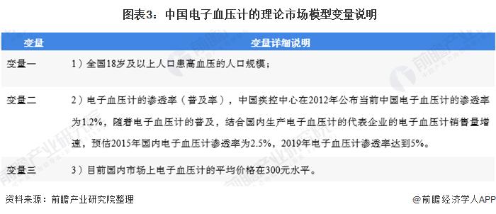 图表3:中国电子血压计的理论市场模型变量说明