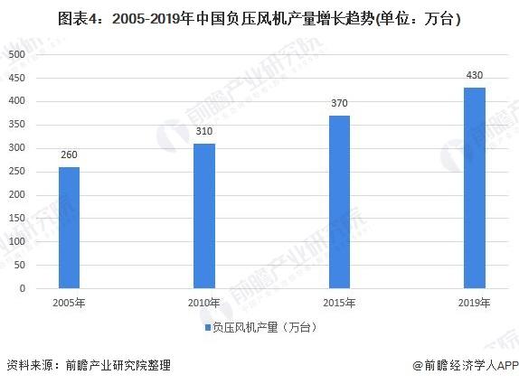 图表4:2005-2019年中国负压风机产量增长趋势(单位:万台)