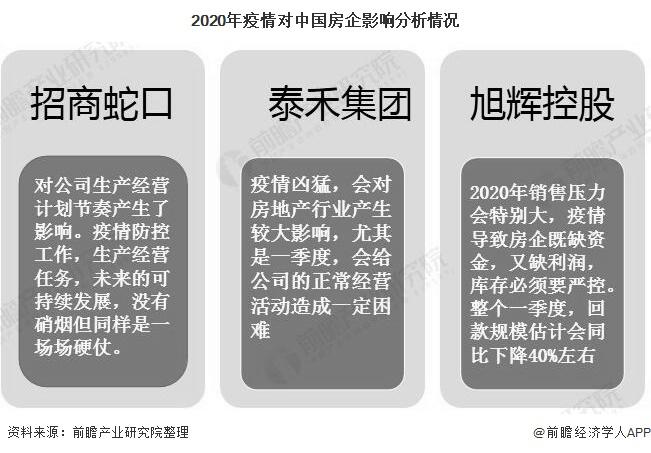 2020年疫情对中国房企影响分析情况