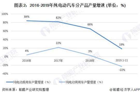 图表2:2016-2019年纯电动汽车分产品产量增速 (单位:%)