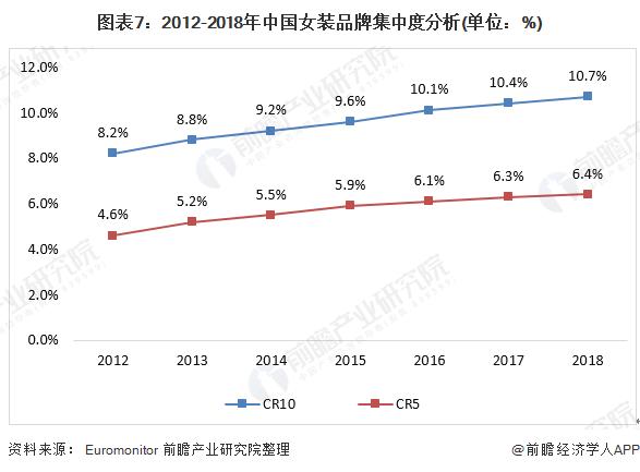 图表7:2012-2018年中国女装品牌集中度分析(单位:%)
