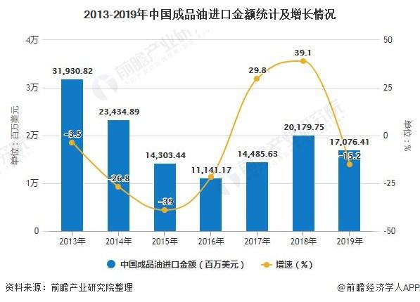 2013-2019年中国成品油进口金额统计及增长情况