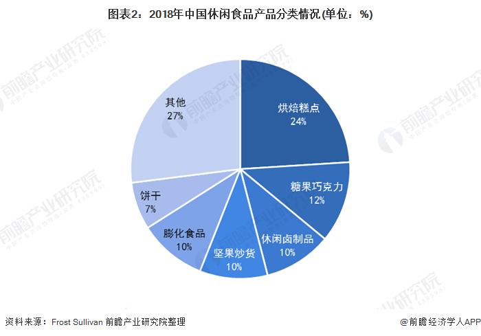 图表2:2018年中国休闲食品产品分类情况(单位:%)