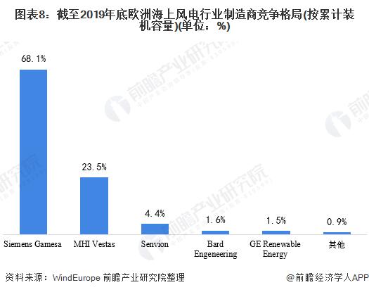 图表8:截至2019年底欧洲海上风电行业制造商竞争格局(按累计装机容量)(单位:%)