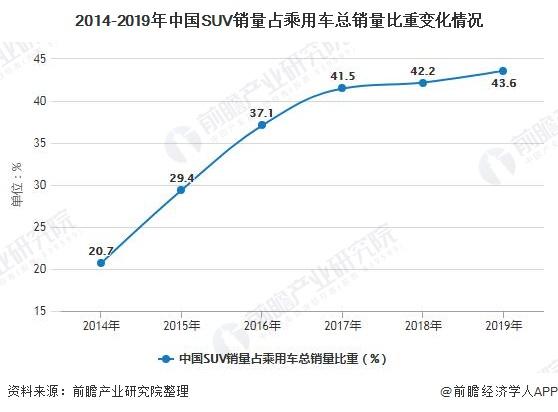 日系车和德系车_2019年全年中国SUV行业市场分析:产销量降幅进一步扩大 哈弗系列 ...