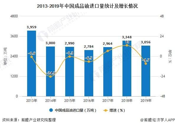 2013-2019年中国成品油进口量统计及增长情况