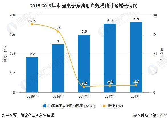 2015-2019年中国电子竞技用户规模统计及增长情况