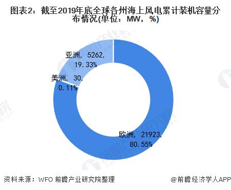 图表2:截至2019年底全球各州海上风电累计装机容量分布情况(单位:MW,%)