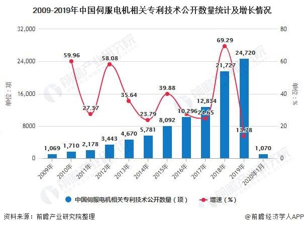 2009-2019年中国伺服电机相关专利技术公开数量统计及增长情况