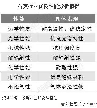 石英行业优良性能分析情况