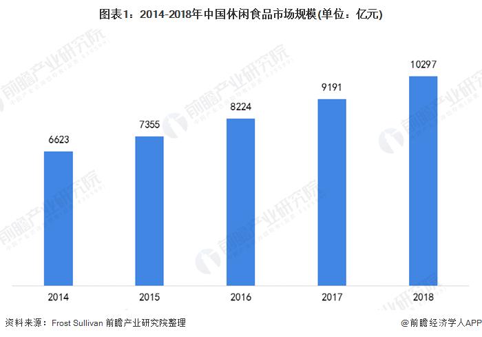 图表1:2014-2018年中国休闲食品市场规模(单位:亿元)