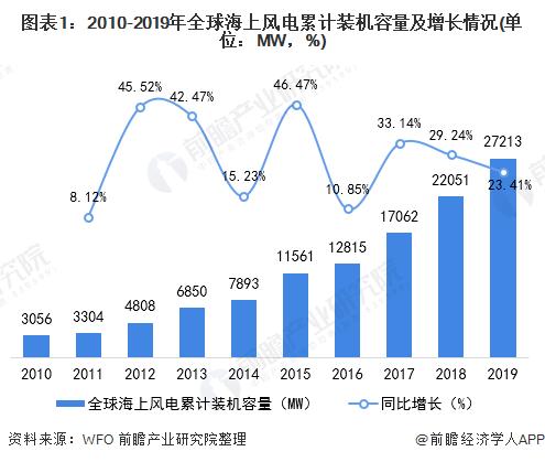 图表1:2010-2019年全球海上风电累计装机容量及增长情况(单位:MW,%)