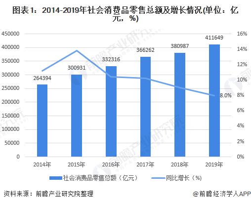 图表1:2014-2019年社会消费品零售总额及增长情况(单位:亿元,%)