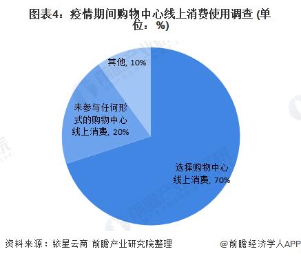 图表4:疫情期间购物中心线上消费使用调查 (单位:%)
