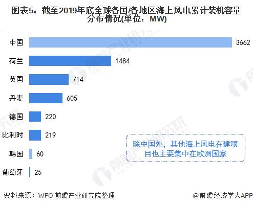 图表5:截至2019年底全球各国/各地区海上风电累计装机容量分布情况(单位:MW)