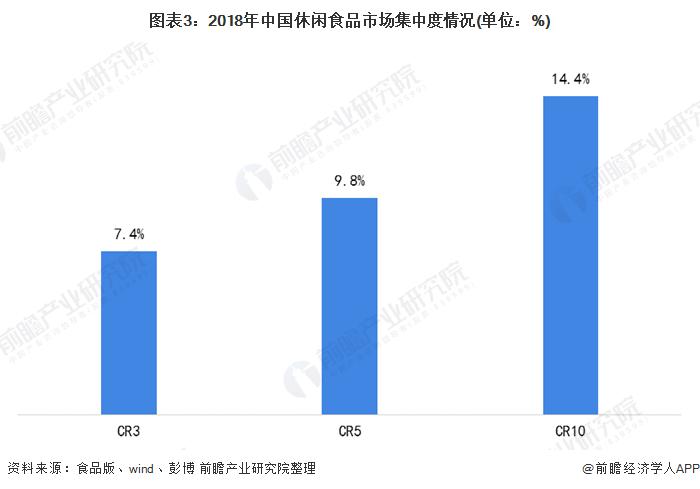 图表3:2018年中国休闲食品市场集中度情况(单位:%)