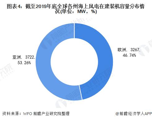 图表4:截至2019年底全球各州海上风电在建装机容量分布情况(单位:MW,%)