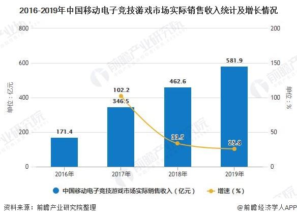 2016-2019年中国移动电子竞技游戏市场实际销售收入统计及增长情况