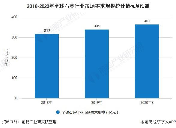 2018-2020年全球石英行业市场需求规模统计情况及预测