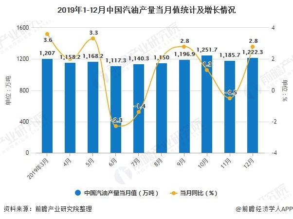 2019年1-12月中国汽油产量当月值统计及增长情况