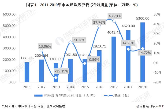 图表4:2011-2019年中国危险废弃物综合利用量(单位:万吨,%)