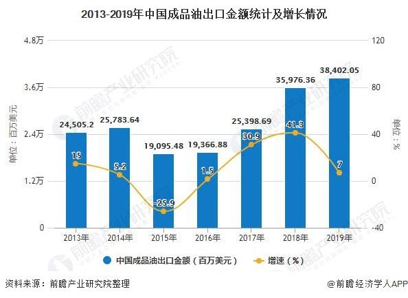 2013-2019年中国成品油出口金额统计及增长情况