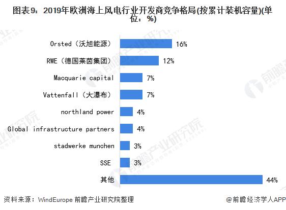 图表9:2019年欧洲海上风电行业开发商竞争格局(按累计装机容量)(单位:%)