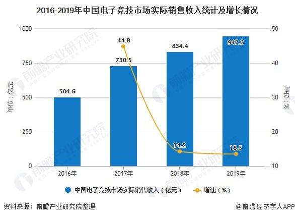 2016-2019年中国电子竞技市场实际销售收入统计及增长情况