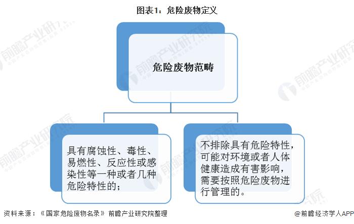 图表1:危险废物定义