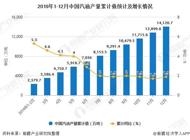 2019年1-12月中国汽油产量累计值统计及增长情况