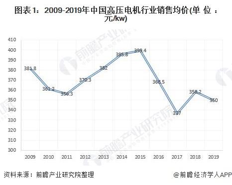 图表1:2009-2019年中国高压电机行业销售均价(单位:元/kw)
