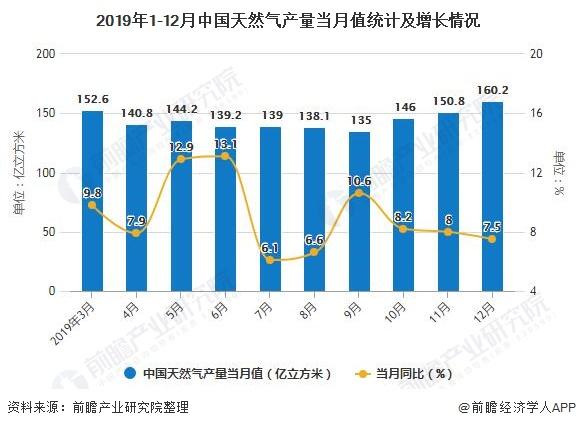2019年1-12月中国天然气产量当月值统计及增长情况