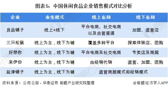 图表5:中国休闲食品企业销售模式对比分析