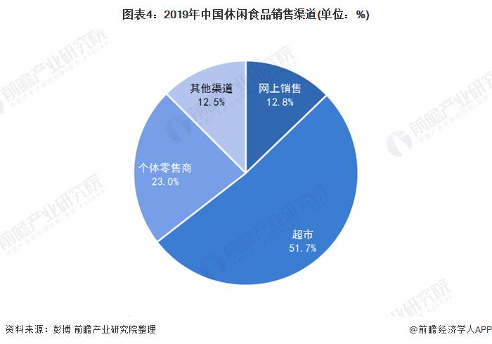 图表4:2019年中国休闲食品销售渠道(单位:%)