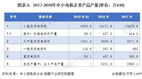 图表3:2017-2019年中小电机企业产品产量(单位:万kW)