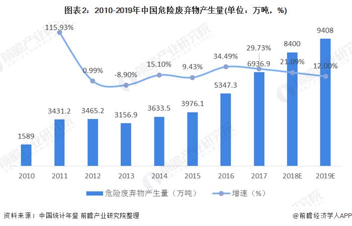 图表2:2010-2019年中国危险废弃物产生量(单位:万吨,%)