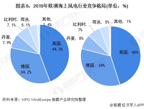 图表6:2019年欧洲海上风电行业竞争格局(单位:%)