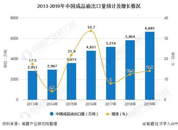 2013-2019年中国成品油出口量统计及增长情况