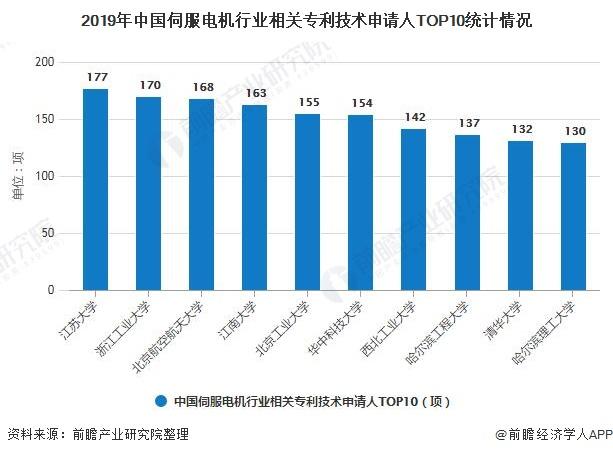 2019年中国伺服电机行业相关专利技术申请人TOP10统计情况