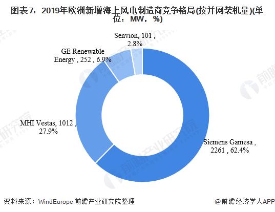 图表7:2019年欧洲新增海上风电制造商竞争格局(按并网装机量)(单位:MW,%)