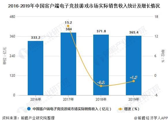 2016-2019年中国客户端电子竞技游戏市场实际销售收入统计及增长情况