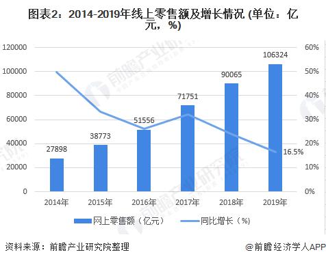 图表2:2014-2019年线上零售额及增长情况 (单位:亿元,%)