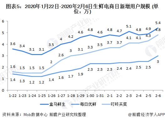 图表5:2020年1月22日-2020年2月6日生鲜电商日新增用户规模 (单位:万)