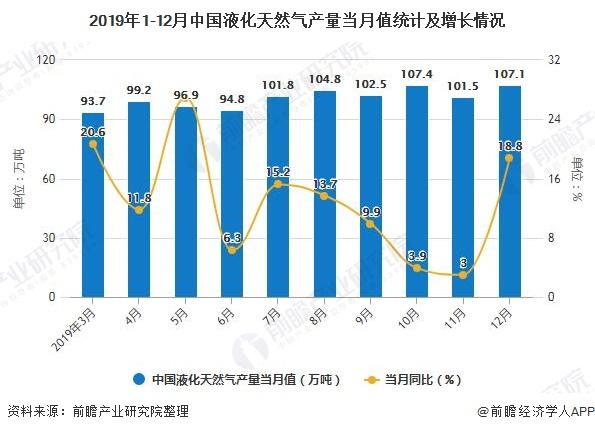 2019年1-12月中国液化天然气产量当月值统计及增长情况